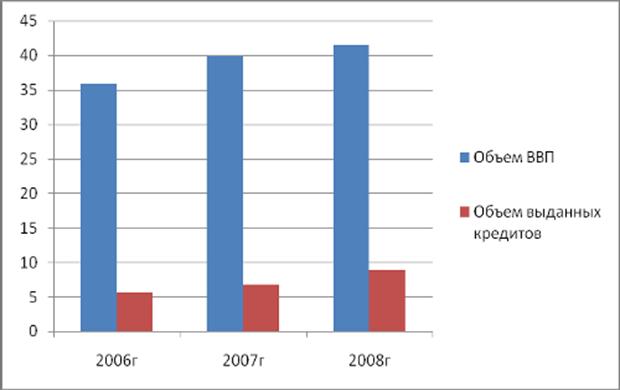 роль кредита в экономике россии