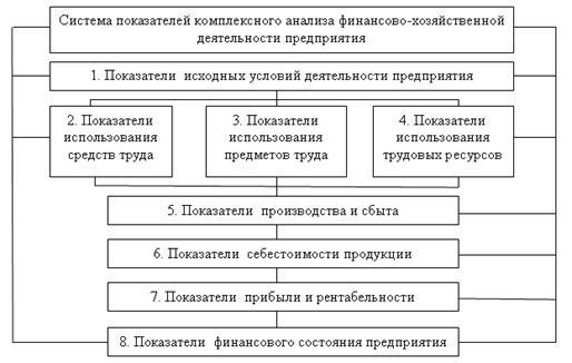финансово-хозяйственная схема